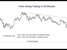 Forex Swing Trade in 20 Minutes - Time Frames and Strategy 1