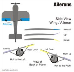 Rolling With Ailerons On RC Airplane