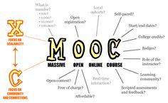 Significado de MOOC #grafico #mooc #significado mooc