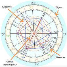 Um mapa astral natal é a representação da posição dos astros no momento do seu... O post Como entender seu mapa astral apareceu primeiro em Viu como se faz. Tarot, Coven, Wicca, Horoscope, Mindfulness, Maps, Zodiac Signs, Spirituality, Planets