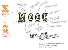 Une typologie des MOOC http://blog.educpros.fr/matthieu-cisel/2013/06/30/une-typologie-des-mooc/
