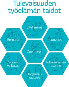 Tulevaisuuden työelämämn taidot: oppiminen, empatia, luovuus, uteliaisuus, vuorovaikutus, tutkijamainen asenne ja ongelmanratkaisu. Finnish Language, Study Notes, Team Building, New Work, Counseling, Wise Words, Leadership, Preschool, Classroom