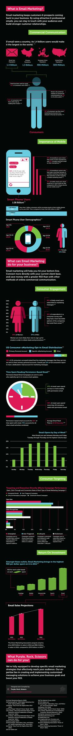 What is email marketing - commercial communication [infographic]