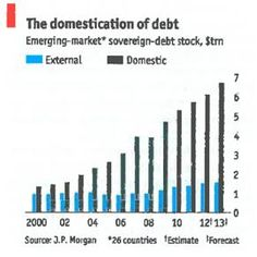 #Graphic published by The Economist about the domestication of debt