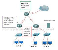 network diagrams citrix Configuring SonicWALL TSA on