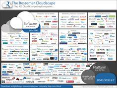 The Bessemer Cloudscape