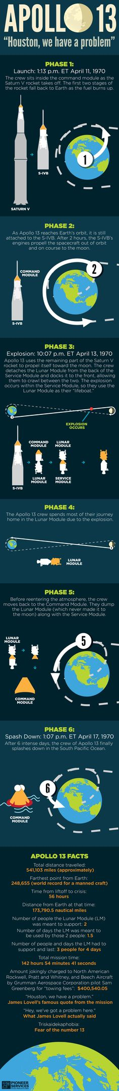 Apollo 13 Infographic