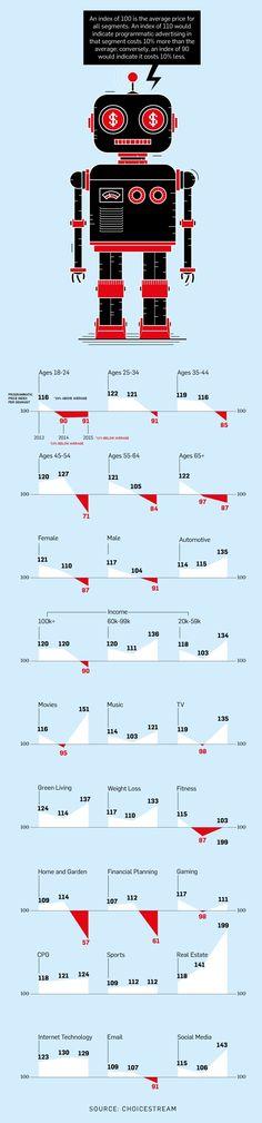 Infographic: Programmatic Advertising Price Index | Adweek