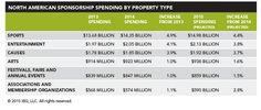 How cause marketing will grow! Will be up 3.7% in 2015, to $1.92 billion. Via IEG Sponsorship Report and Cause Marketing Forum