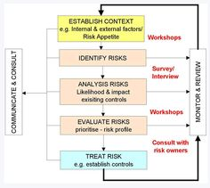 risk management diagram - Google Search