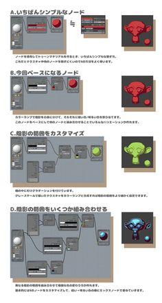 Blenderでセルルック3Dを作る その1:トゥーンマテリアルの設定 CG creator's lab