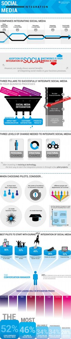 Social media integration for compainies. The results of a survey of 400 senior marketing managers in the US and the UK. Most importantly, it found a positive correlation between the extent of social media integration and the company's financial results. Social Web, Social Business, Business Marketing, Internet Marketing, Online Marketing, Social Media Marketing, Digital Marketing, Content Marketing, Affiliate Marketing
