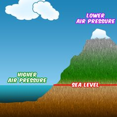 Under An Ocean of Air Pressure - Tree House Weather Kids - University of Illinois Extension A website with educational information on air pressure made specifically for kids. Air Pressure Experiments, Weather Experiments, Weather Science, Weather Activities, Weather And Climate, Science Activities, Weather Unit, Wild Weather, 7th Grade Science
