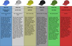 Six thinking hats                                                                                                                                                                                 More