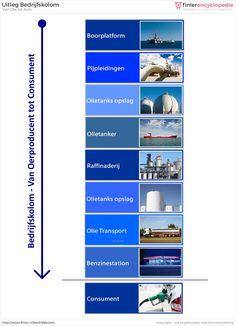 Bedrijfskolom van olie to benzine