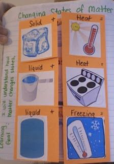 Changes in Matter Foldables; GLE 0207.9.2 Investigate how temperature changes affect the state of matter.