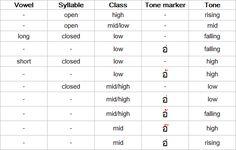 Summary of Thai tone rules