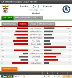 Salomon Kalou's away goal helps Chelsea put one foot in the Champions League semi-finals after a last-eight first leg win in Lisbon.    Match details: http://www.flashscore.com/match/08pf9tLR