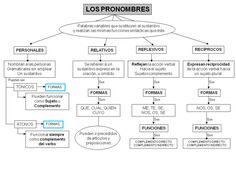 comunicándonos: LOS PRONOMBRES Spanish Words, Spanish Language, Google Search Results, Best Beauty Tips, Eyeshadow Brushes, Face Oil, Stress Relief, Travel Size Products, Mind Maps