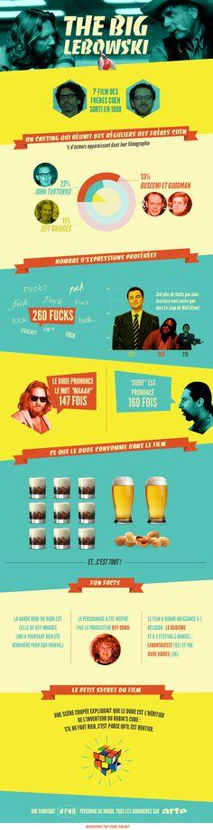 Infographie The Big Lebowski