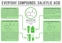 SalicylicAcid, found in acne creams and some shampoos, and used in the synthesis of aspirin