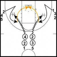 Fun and challenging basketball shooting drills you can use to keep your practices fresh and help your team shoot a higher percentage during games. Basketball Games Online, Ucla Basketball, Basketball Game Tickets, Basketball Shoes For Men, Basketball Equipment, Basketball Practice, Basketball Is Life, Basketball Skills, Basketball Leagues