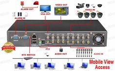 First Digital Surveillance los Angeles provides high quality CCTV installation services and affordable price.