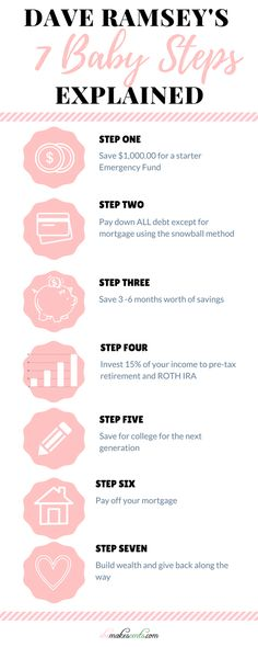 Dave Ramsey's 7 Baby Steps Explained - Finance tips, saving money, budgeting planner Financial Peace, Financial Tips, Financial Planning, Financial Literacy, Ways To Save Money, Money Saving Tips, Money Tips, Mo Money, Managing Money