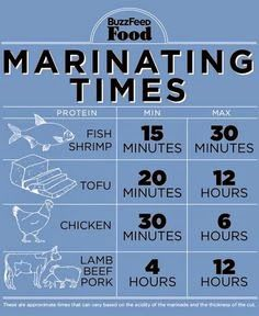 My Activities Board: Marinating times
