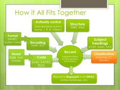 How it All Fits Together  Record  Authority control  (standardized author  name: J. R. R. Tolkien)  (representation  of bi...