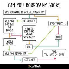 Entscheidungshilfe: Solltet ihr eure Bücher verleihen? ;)