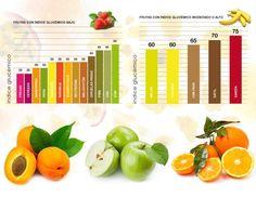 Frutta e zuccheri .