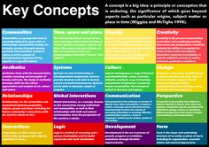 middle years program approaches to learning - Google Search
