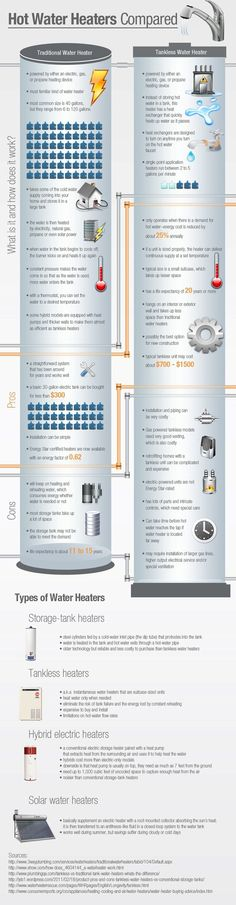 Ever wonder about water heaters? Check out this Roto-Rooter info-graphic that compares traditional water heaters to tankless water heaters. Solar Water Heater, Water Heaters, Home Renovation, Home Remodeling, Pex Plumbing, Home Repairs, Water Tank, Water Hose, Building A House
