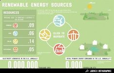 Interactive Infographic: Which Renewable Energies Do We Use Most and At What Cost? From Good Environment