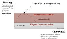 Virtual and real communication interaction.