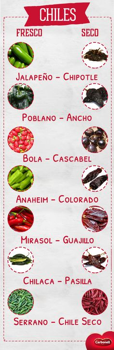 Descubre algunas de las variedades de chiles frescos, y cómo al secarse, se convierten en otra completamente distinta, ¿conocías este dato?   #Chiles #Recetas #Food