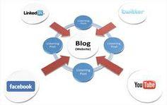 Search Engine Marketing, The Marketing, Internet Marketing, Marketing Techniques, Facebook, Blog, Social Media, Number, Popular
