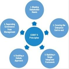 Created by ISACA, COBIT allows practitioners to govern and manage IT holistically, incorporating all end-to-end business and IT functional areas of responsibility. Change Management, Talent Management, Project Management, Data Science, Computer Science, Security Architecture, Process Map, Enterprise Architecture, Disruptive Technology