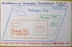 Squares are so cool . I explain to my students that squares are in the parallelogram club, the rhombus club and the rectangle club. This really helps the kids understand some complicated geometric nomenclature. Math Charts, Math Anchor Charts, Teaching Geometry, Teaching Math, Teaching Ideas, Geometry Lessons, Montessori, Math Teacher, Math Classroom
