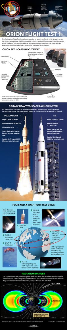 A return to deep space-Today's flight, called Exploration Flight Test-1, marks the first time a spacecraft built for humans has traveled out of low-Earth orbit since Apollo 17 launched to the moon in 1972. Diagrams show first flight test of Orion capsule.