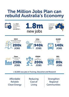 Three times as many jobs were created by investments in renewable energy and energy compared to the same level of investment in the fossil fuel industry More Than One, The Millions, One In A Million, Renewable Energy, New Job, Fossil, Sustainability, Innovation, Investing