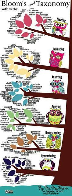 Bloom's taxonomy using verbs