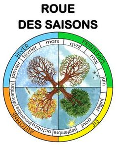 La roue des saisons et des mois
