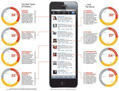 Best types of #Tweets #twitter