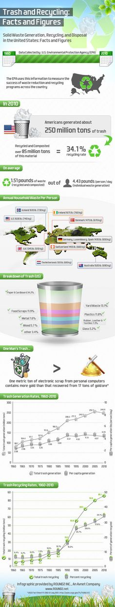 Trash and Recycling: Facts and Figures. Solid Waste Generation, Recycling, and Disposal in the United States: Facts and Figures (infographics)