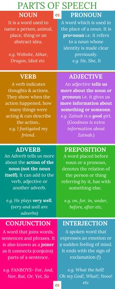 8 Parts of Speech Definitions and Examples in Engl Study English Grammar, English Grammar Worksheets, English Writing Skills, English Vocabulary Words, Learn English Words, Grammar And Vocabulary, Grammar Lessons, English Lessons, Rules Of Grammar