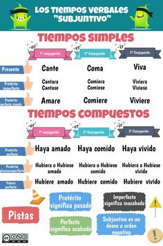 One of the easiest ways to learn Spanish is to find someone else who speaks Spanish. This person can be someone who is a native Spanish speaker or it can be Spanish Tenses, Spanish Songs, Spanish Grammar, Spanish Vocabulary, Spanish Language Learning, Spanish Teacher, Spanish Worksheets, Spanish Lessons, Teaching Spanish