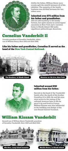 Cornelius Vanderbilt II & William Kissam Vanderbilt...Anderson Cooper's great-great grandfather