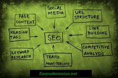 Easy Submission specializes in search engine optimization (SEO), reputation management, search engine website promotion, local search engine optimization and social bookmarking activity.